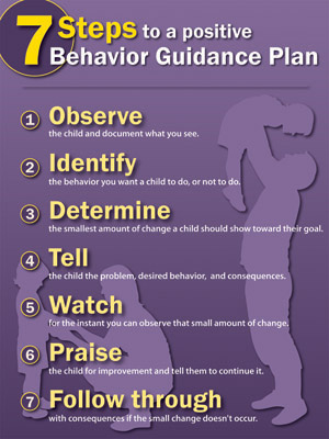 7 Steps to a Positive Behavior Plan Poster